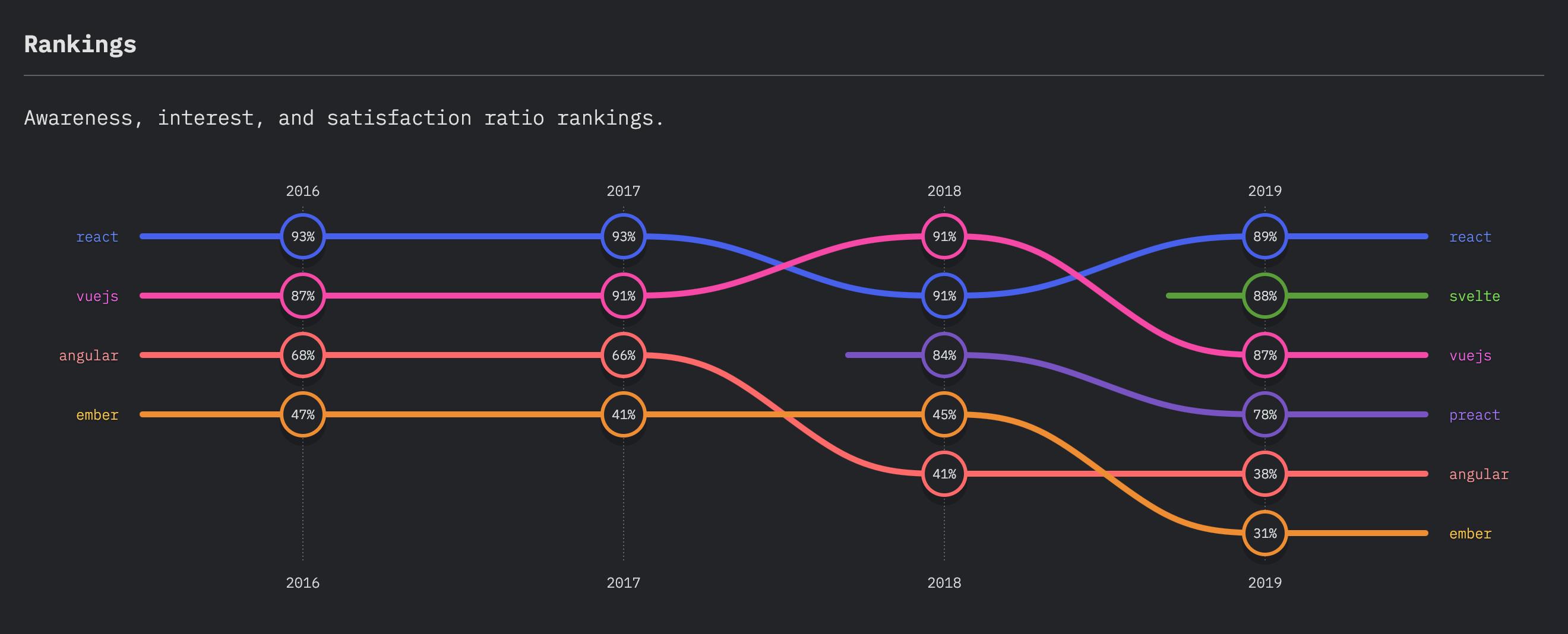 Front end framework ranking