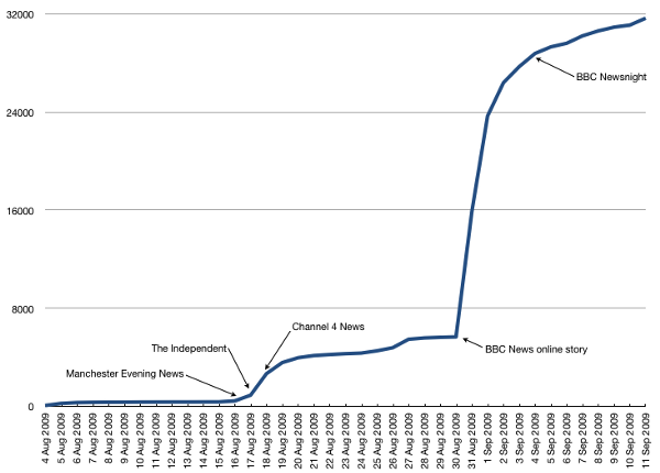 Turing Petition Chart