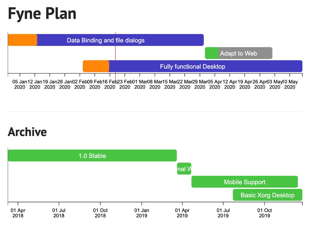 Fyne's Roadmap Visualized